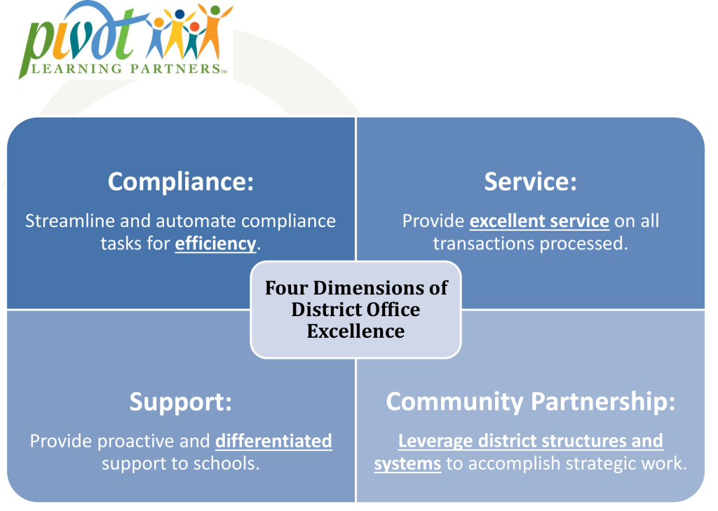 Four_Dimensions_of_District_Office_Excellence