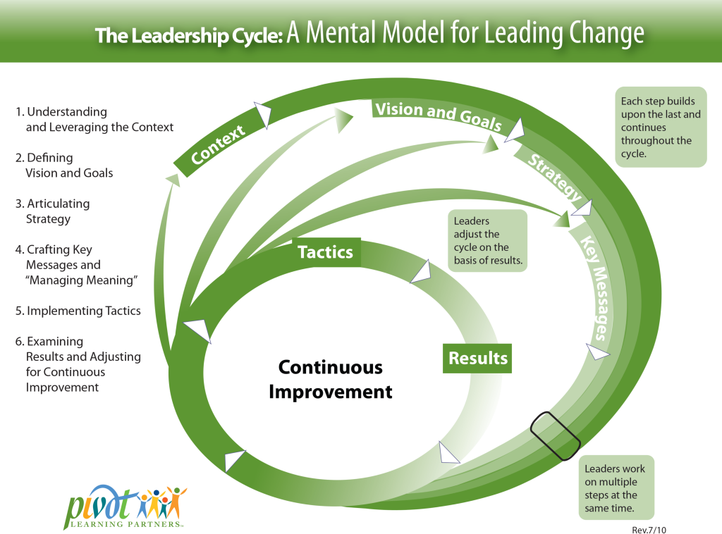 Leadership Cycle Illustrated